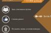 Объявлены победители второго конкурса от блога Инвайт-Инвест