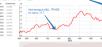 Доллар продолжает расти и вместе с ним наши валютные инвестиции :-)